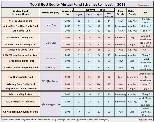 Best safe investment options in india 2020
