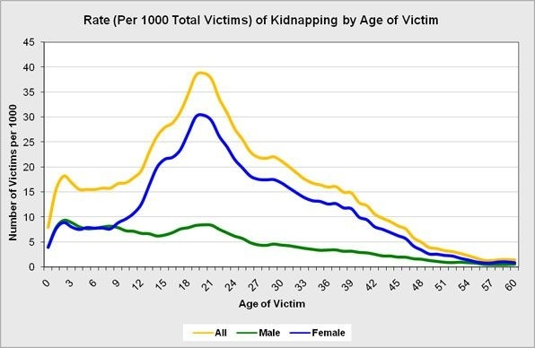 How Many Kids Get Kidnapped Every Year In Usa