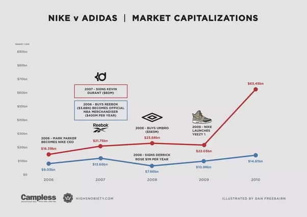 How To Start Your Own Shoe Brand With No Money