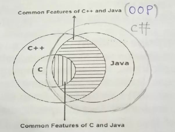 Why every programmer should learn C - Pluralsight