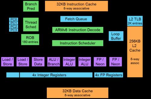 Fpga System Design