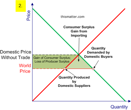 export pricing methods The methods established by brazilian legislation to calculate transfer prices on the export of goods, services or rights between related parties are: (i) export sales price method (ii) wholesale price in country of destination less profit method (iii) retail price in country of destination less profit method and (iv) acquisition or .