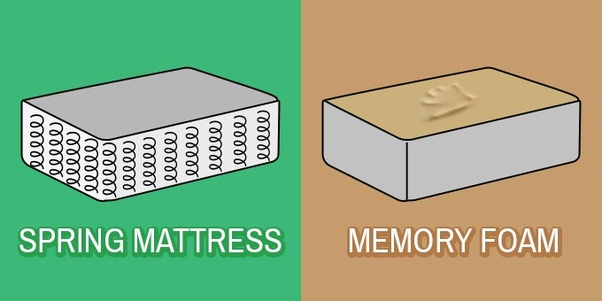 What Is The Best Mattress Spring Or