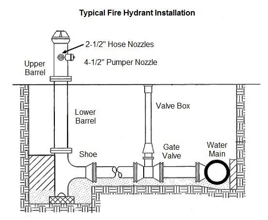 Are fire hydrants connected directly to the drinking water supply ...