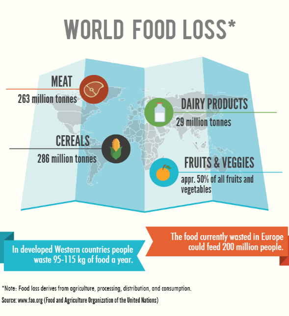 How Much Food Is Wasted In Restaurants