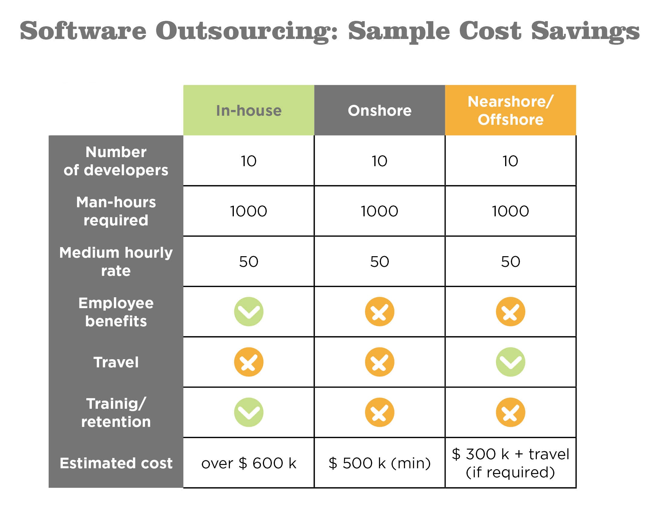 What Hourly Rate Do You Pay To Your Offshore Developers I M Trying To Get A Sense Of What Prices Are Normal In Various Locales India Eastern Europe Vietnam Quora