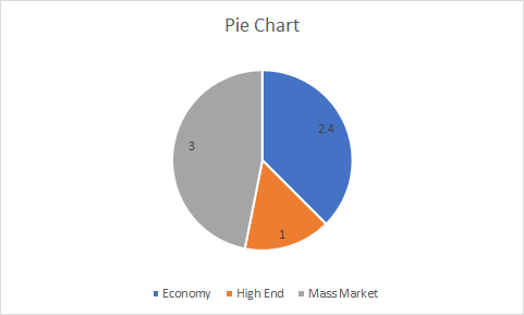How To Show Some Numerical Information In A Pie Chart Quora