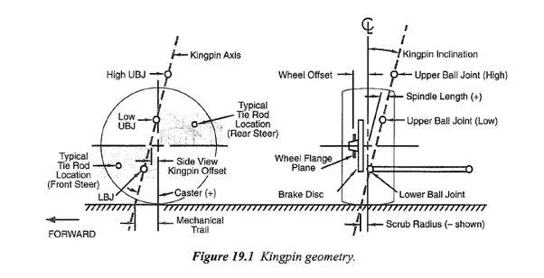 king pin diagram