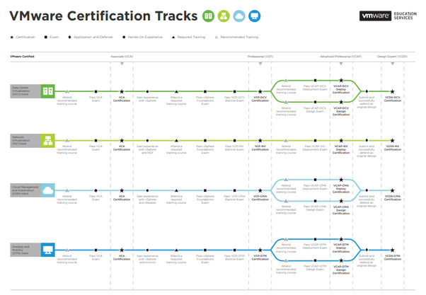 Which VMware certification should i take for a good career? - Quora