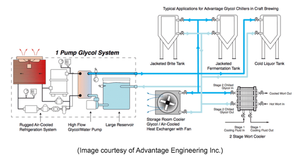 How Can Glycol Be Used In Beer Cooling System Quora