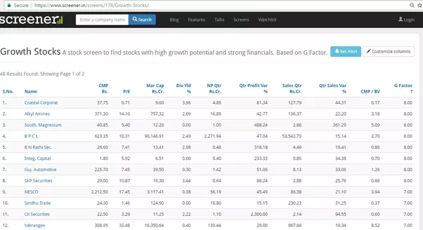Today Which Are Some Fast Growing Companies To Invest In Indian