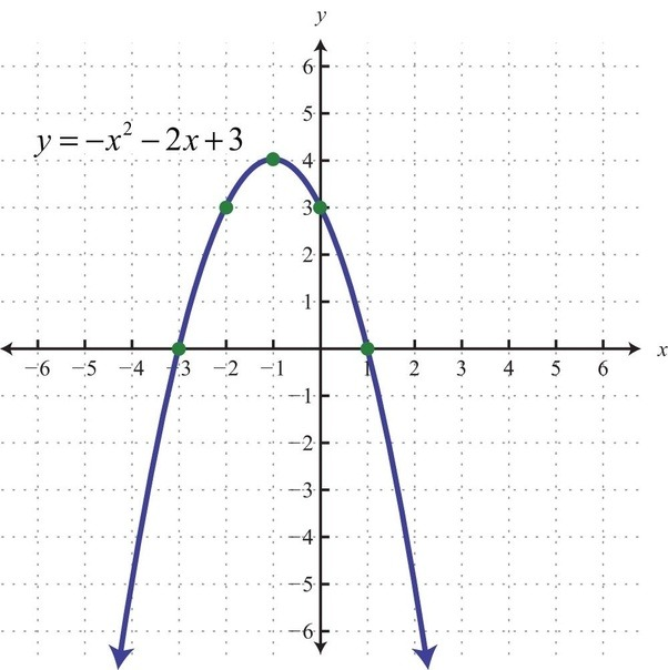 Graphing Quadratics (Parabolas) - Cool math Algebra Help Lessons ...