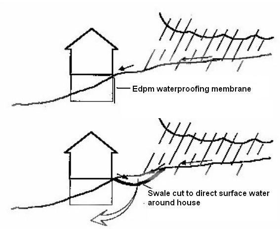 If The Ground Slopes In A Straight Line From The Road To The House Remove  Soil To Create A Low Area To Collect Water Away From The House.