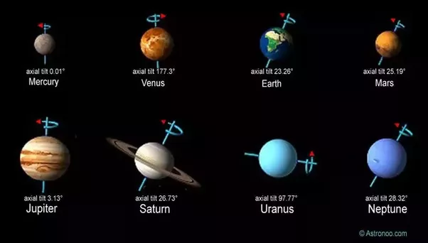 Do All Planets Rotate East To West Quora - Map of all planets