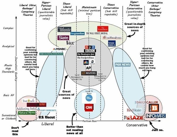 right leaning news sites