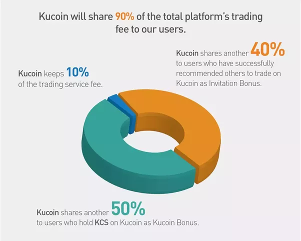 when will cryptocurrency start trading on kucoin