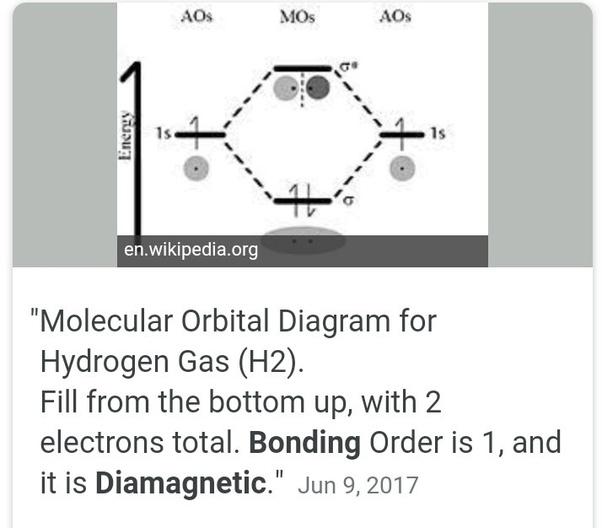 What Is The Molecular Orbital Diagram Of Hydrogen Quora