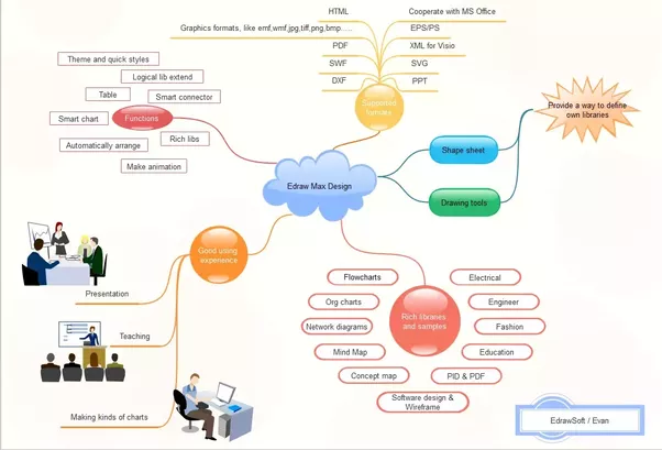 Is there any mind map tool that creates graphs not just trees quora edraw max can leap from topic to topic so keep your thoughts organized by color coding your design change a branch or text box color according to the topic ccuart Choice Image