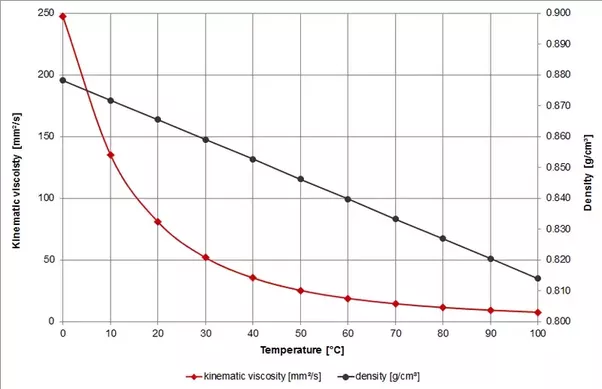 impact of temperature on viscosity of liquid The free energy of activation for viscous flow is related to an entropy and energy of activation by the same equations as any equilibrium this, for the theory of viscosity is perfectly general and independent of the mechanism.
