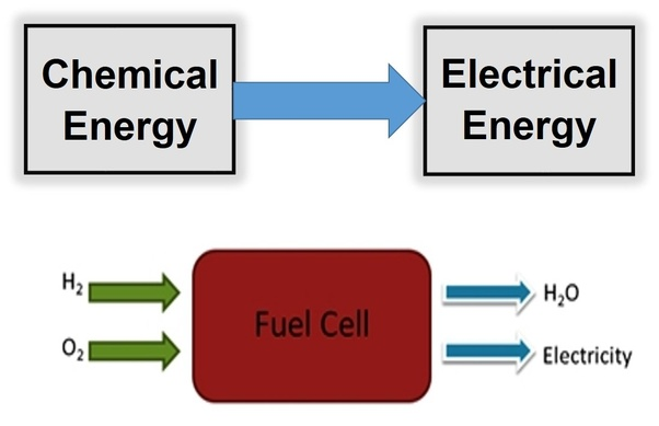 What is fuel cell? - Quora