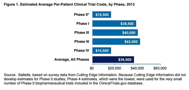 Examination of Clinical Trial Costs and Barriers for Drug ...