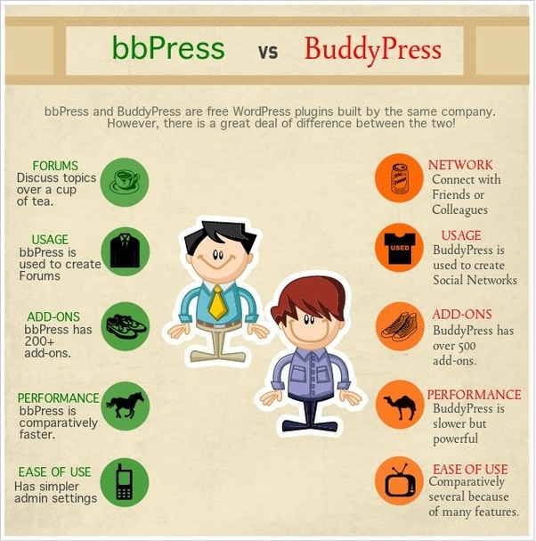 What is the difference between bbPress and BuddyPress? - Quora