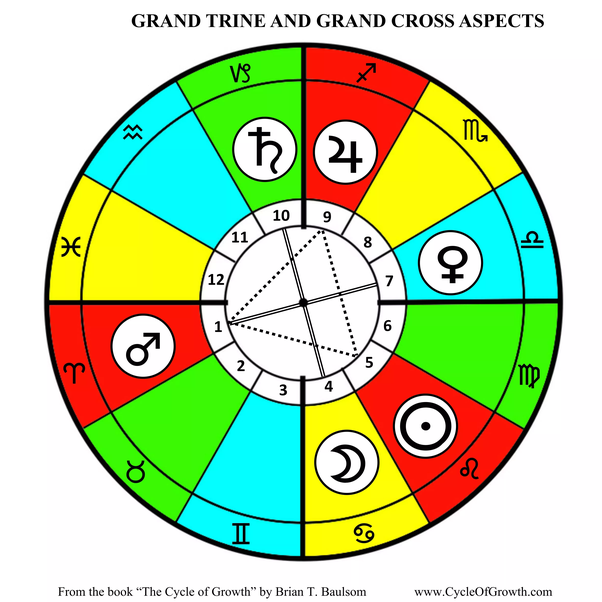 What is meant by 'grand trine in synastry'? - Quora