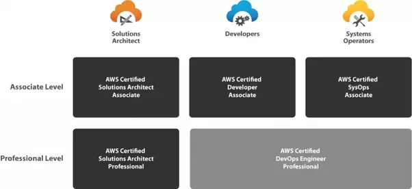 What is the Syllabus for AWS Training in Bangalore? - Quora