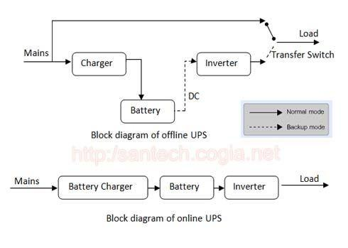 What is the difference between online ups and offline ups quora advantages of an online ups ccuart Images