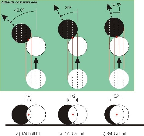 How To Calculate What Angle To Hit A Pool Ball Quora