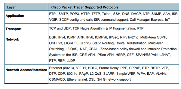 Is it true that Packet Tracer does not support every command