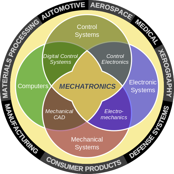 How Closely Are The Disciplines Of Robotics And Mechanical