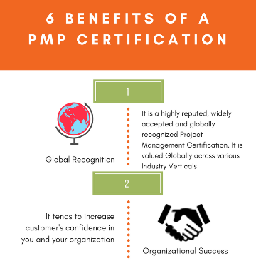 How to get a PMP certification in India - Quora