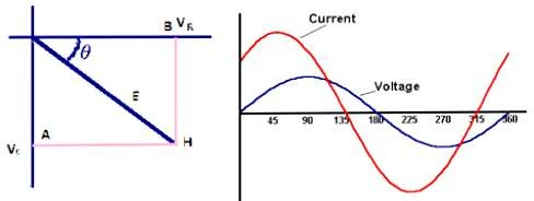 Will the current lead the voltage if inductive reactance is