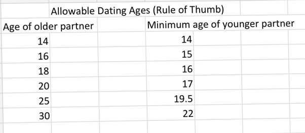 Rule of thumb dating age difference