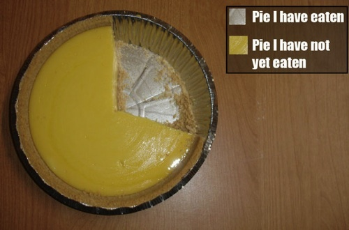 When Are Pie Charts Better For Data Than Bar Graphs And Vice Versa