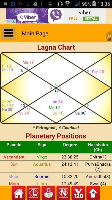 What Can I Learn Through My Daughters Astrology Chart To Better