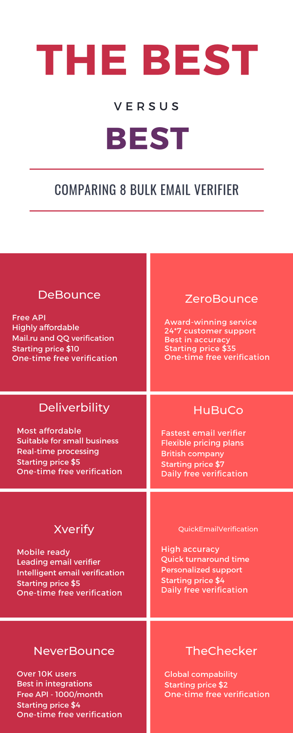 Which software is the best for bulk email verify? - Quora