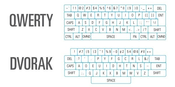 Dvorak Simplified Keyboard