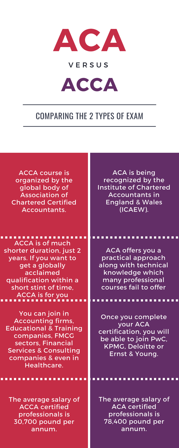 What Is The Difference Between Sitting The Aca Exams And The Acca