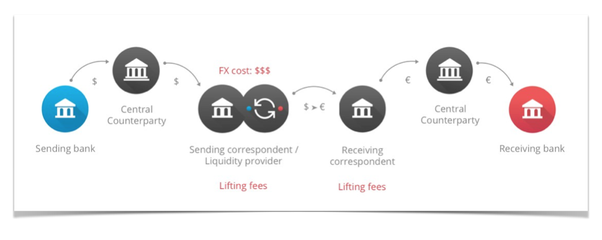 if the swift money transfer system can be redesigned today