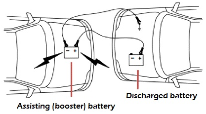 How can someone jumpstart a sel powered car or truck? - Quora Jump Start Car Diagram on jump start battery diagram, battery car diagram, jump drive diagram, auto battery diagram, jump starting diagram,