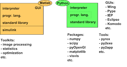 What's the use of MATLAB and Python programming? - Quora