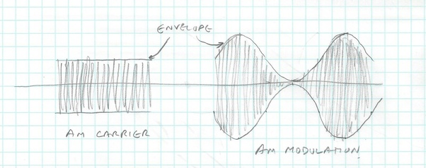 what is the difference between am  pm and fm modulators