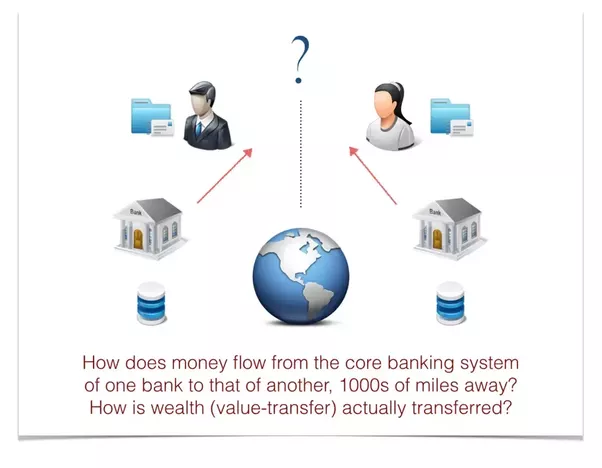 How does money transfer between banks and different countries work ...
