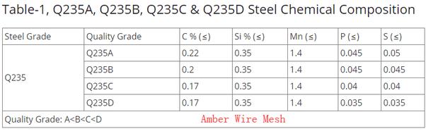 What is Q235 steel grade? - Quora