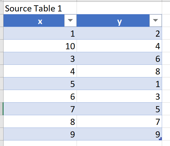 How Can Someone Create A Pie Chart With 2 Variables In MS