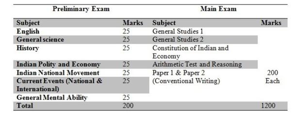 Wbcs Exam Syllabus Pdf