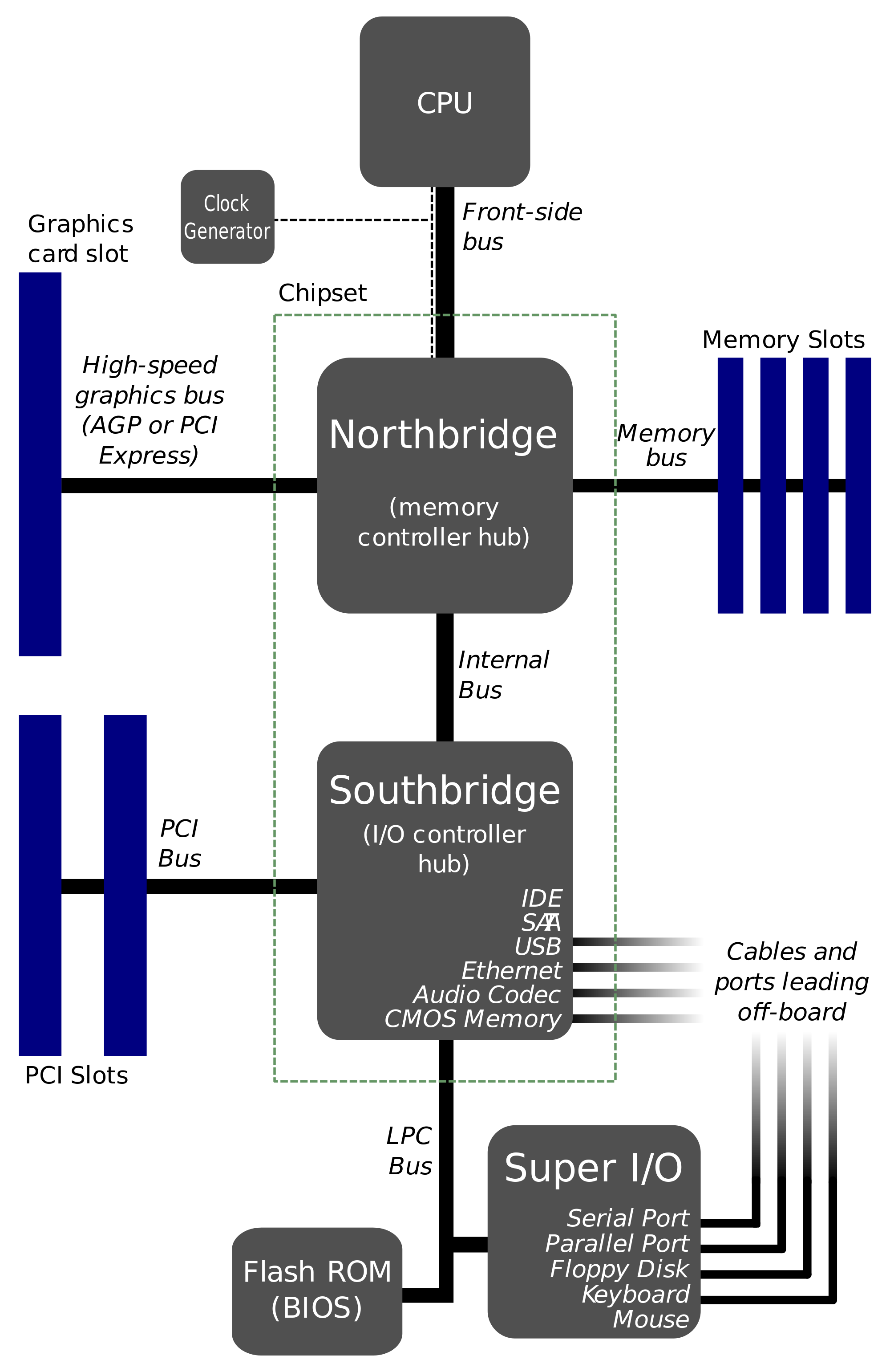Old Motherboards Diagrams Trusted Wiring Diagram Circuit Wikipedia The Free Encyclopedia What Are Parts Of A Motherboard And Its Functions Quora Atx Layout