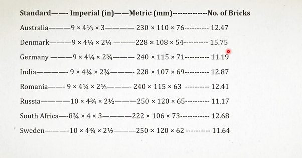 How To Calculate Number Of Bricks Per Cubic Foot